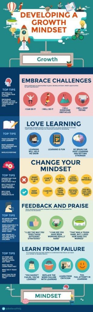 Infographic, developing a growth Mindset