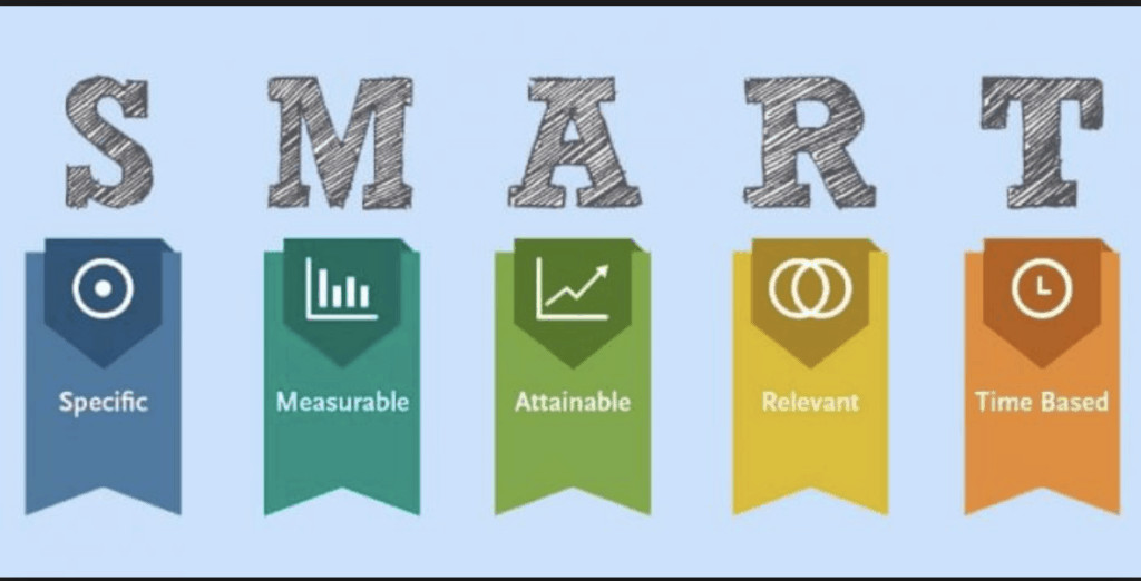 S.M.A.R.T. goals graphic