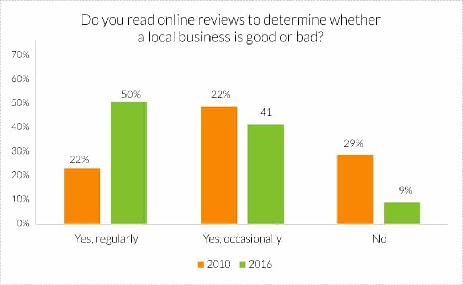 "bar graph, ""do you read online reviews for local business?"""